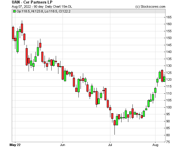 Daily Technical Chart for (NYSE: UAN)