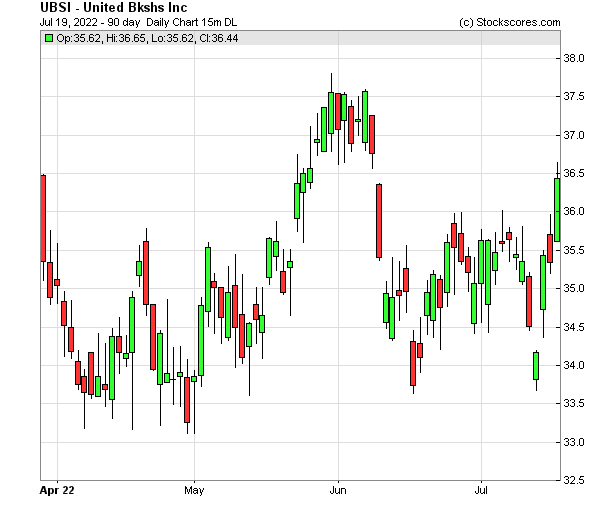 Daily Technical Chart for (NASDAQ: UBSI)