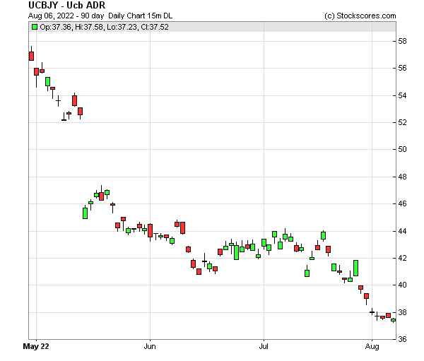 Daily Technical Chart for (OTC: UCBJY)