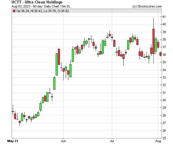 Daily Technical Chart for (NASDAQ: UCTT)