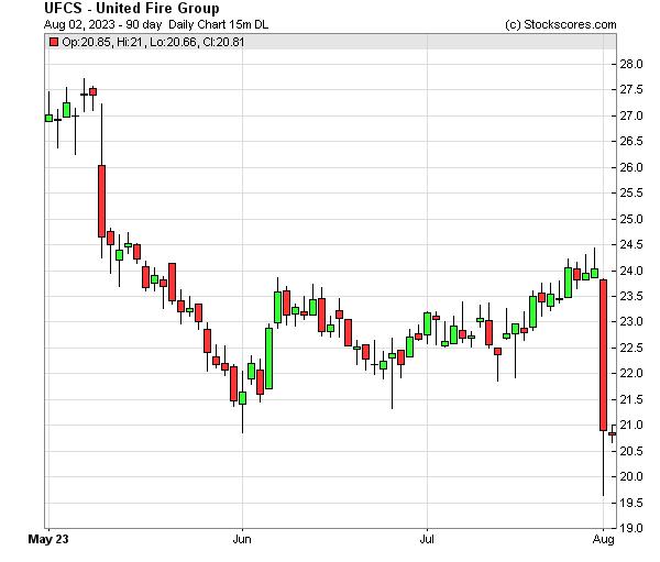 Daily Technical Chart for (NASDAQ: UFCS)