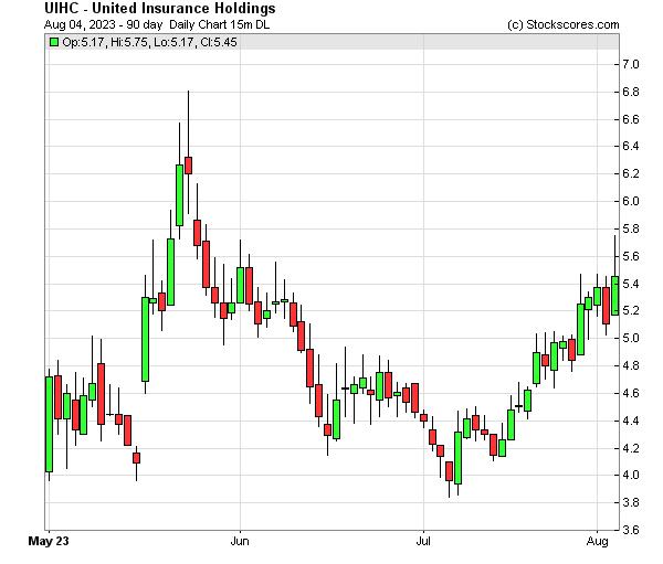 Daily Technical Chart for (NASDAQ: UIHC)