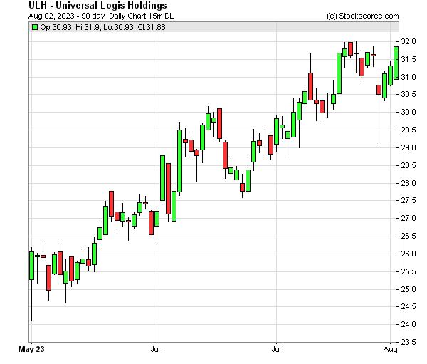 Daily Technical Chart for (NASDAQ: ULH)