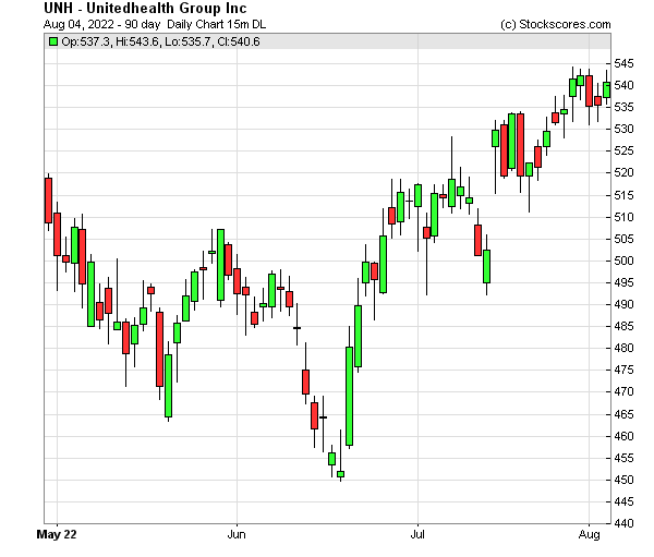 Daily Technical Chart for (NYSE: UNH)
