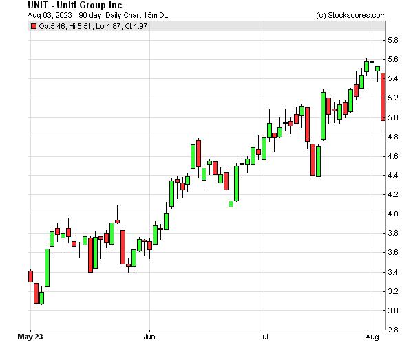Daily Technical Chart for (NASDAQ: UNIT)