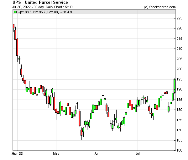 Daily Technical Chart for (NYSE: UPS)