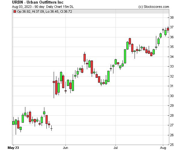 Daily Technical Chart for (NASDAQ: URBN)