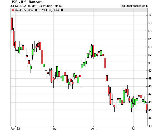 Daily Technical Chart for (NYSE: USB)