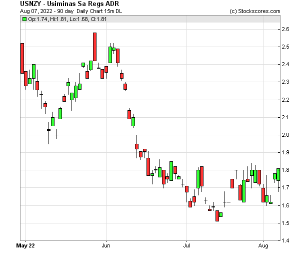Daily Technical Chart for (OTC: USNZY)