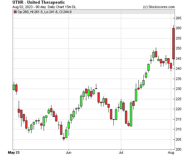 Daily Technical Chart for (NASDAQ: UTHR)