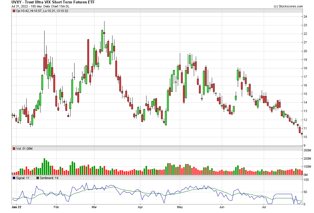 UVXY Options Trading Strategy To Profit Off Of The Low Volatility (VIX)