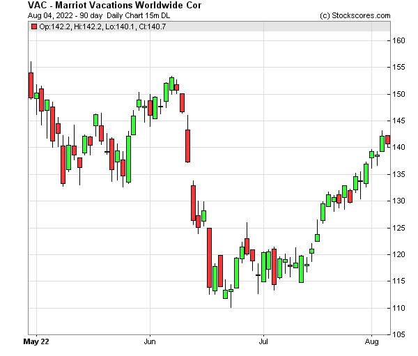 Daily Technical Chart for (NYSE: VAC)