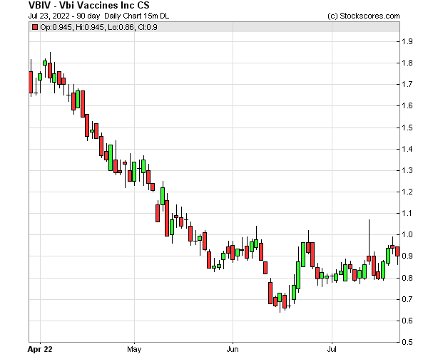 Daily Technical Chart for (OTC: VBIV)