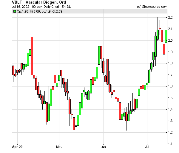 Daily Technical Chart for (NASDAQ: VBLT)