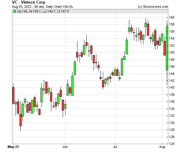 Daily Technical Chart for (NASDAQ: VC)