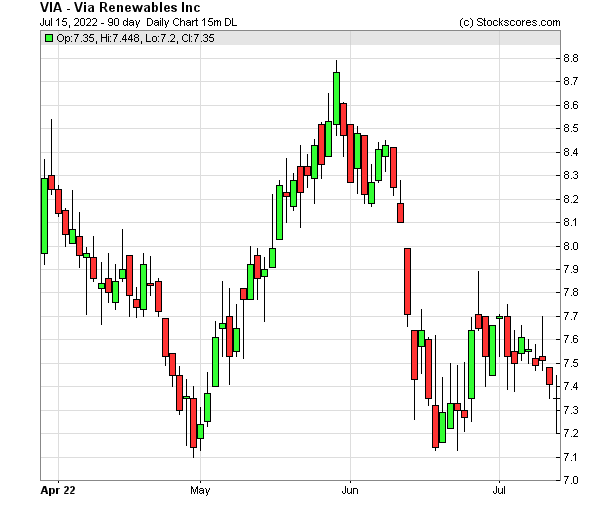 Daily Technical Chart for (NASDAQ: VIA)