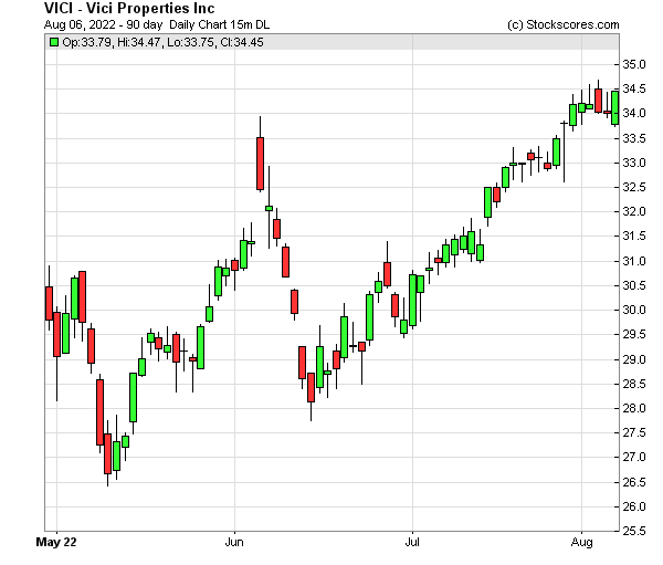 Daily Technical Chart for (NYSE: VICI)