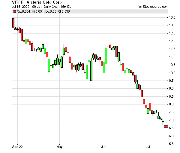 Daily Technical Chart for (OTC: VITFF)