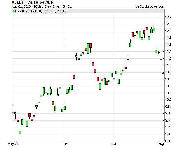 Daily Technical Chart for (OTC: VLEEY)
