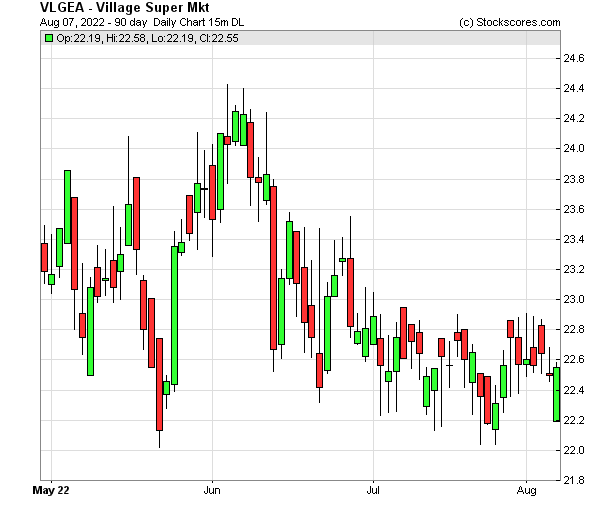 Daily Technical Chart for (NASDAQ: VLGEA)