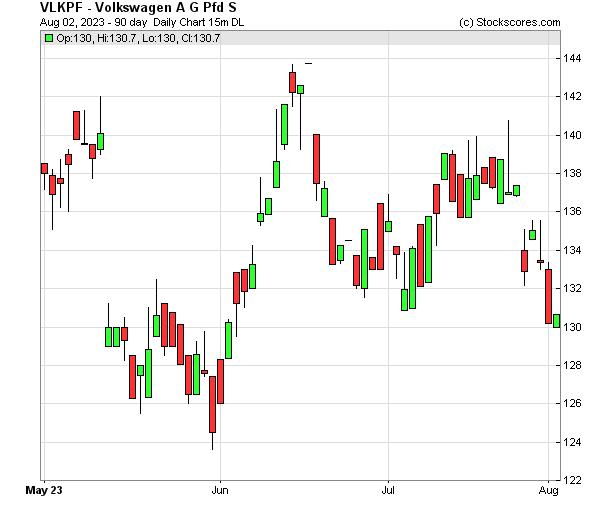 Daily Technical Chart for (OTC: VLKPF)
