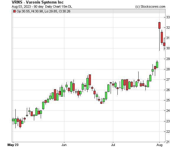 Daily Technical Chart for (NASDAQ: VRNS)