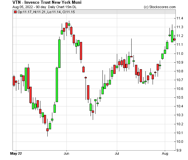 Daily Technical Chart for (NYSE: VTN)