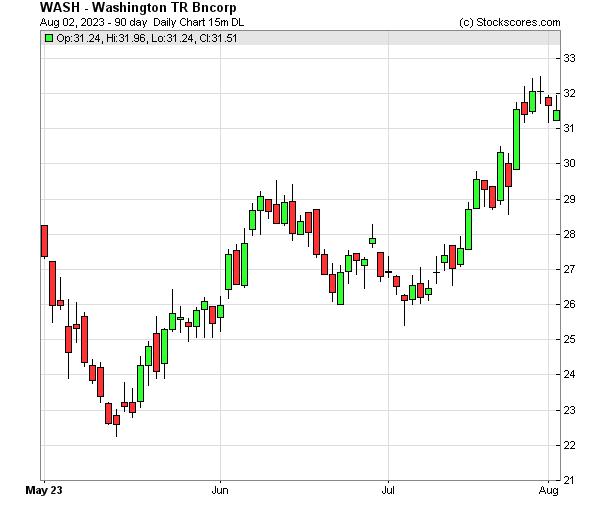Daily Technical Chart for (NASDAQ: WASH)