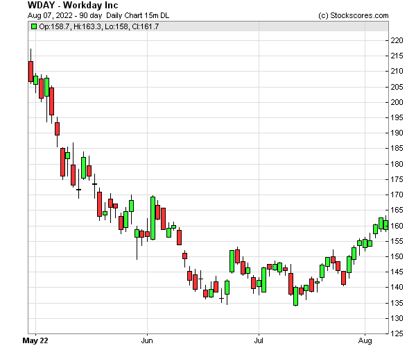 Daily Technical Chart for (NASDAQ: WDAY)