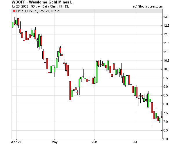 Daily Technical Chart for (OTC: WDOFF)