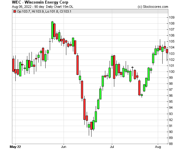 Daily Technical Chart for (NYSE: WEC)