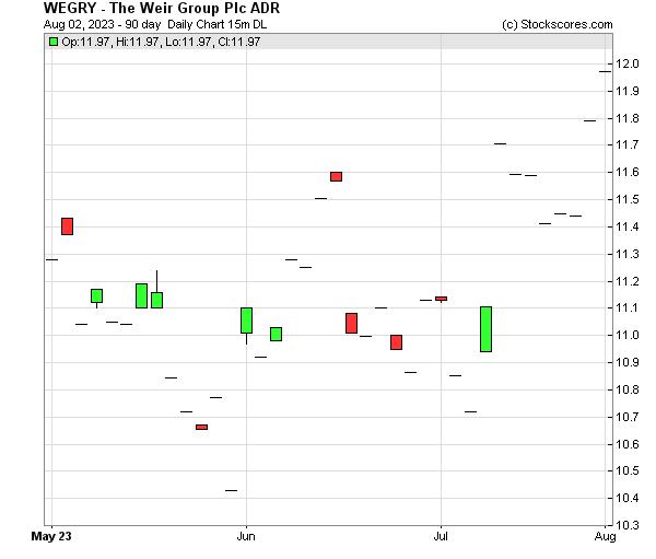 Daily Technical Chart for (OTC: WEGRY)