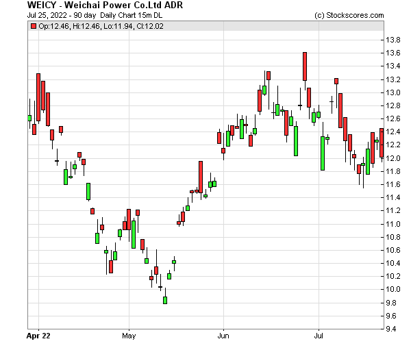 Daily Technical Chart for (OTC: WEICY)