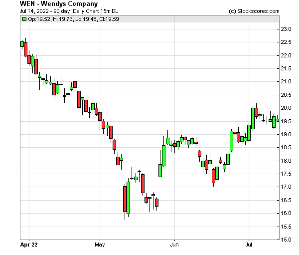 Daily Technical Chart for (NASDAQ: WEN)