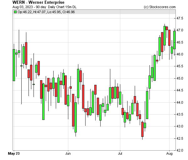 Daily Technical Chart for (NASDAQ: WERN)