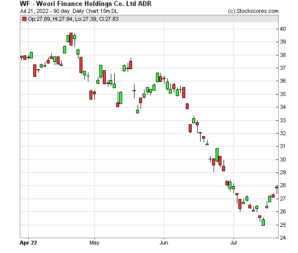 Daily Technical Chart for (NYSE: WF)