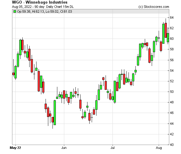 Daily Technical Chart for (NYSE: WGO)