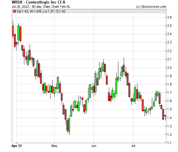 Daily Technical Chart for (OTC: WISH)