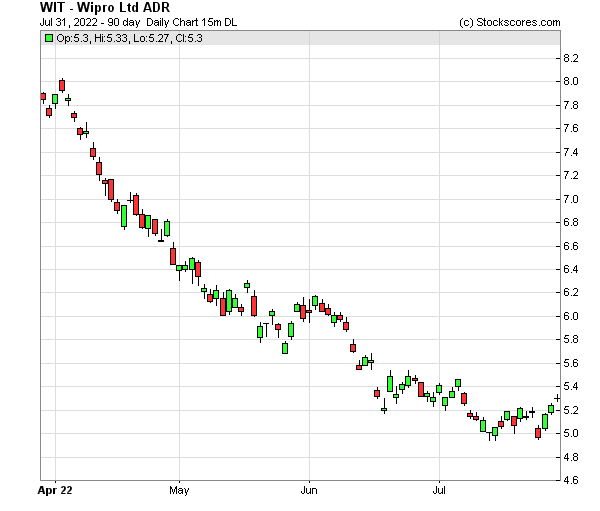 Daily Technical Chart for (NYSE: WIT)