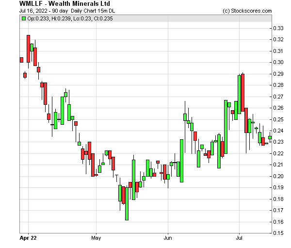 Daily Technical Chart for (OTC: WMLLF)
