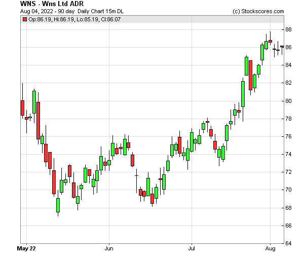 Daily Technical Chart for (NYSE: WNS)