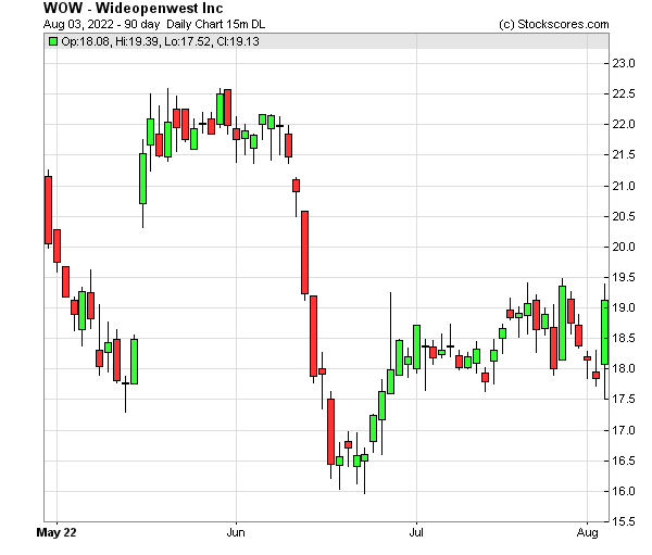 Daily Technical Chart for (NYSE: WOW)