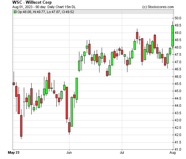 Daily Technical Chart for (NASDAQ: WSC)