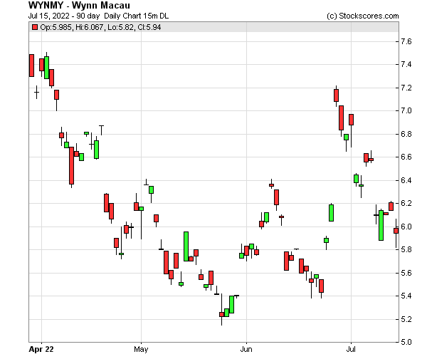 Daily Technical Chart for (OTC: WYNMY)