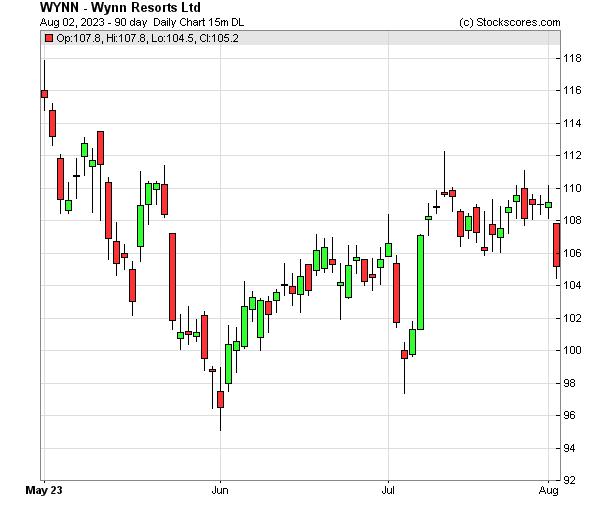 Daily Technical Chart for (NASDAQ: WYNN)