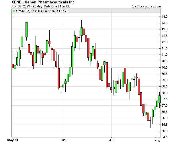 Daily Technical Chart for (NASDAQ: XENE)