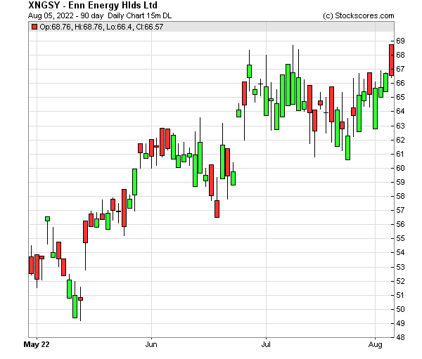 Daily Technical Chart for (OTC: XNGSY)