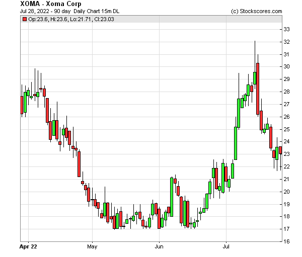 Daily Technical Chart for (OTC: XOMA)