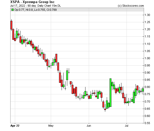 Daily Technical Chart for (NASDAQ: XSPA)