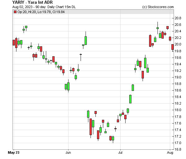 Daily Technical Chart for (OTC: YARIY)